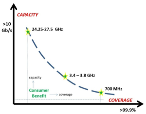 fibre-mobile-freq-coverage-graph